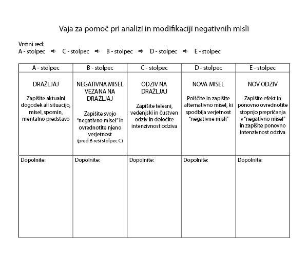 Vaja za pomoč pri analizi in modifikaciji negativnih misli